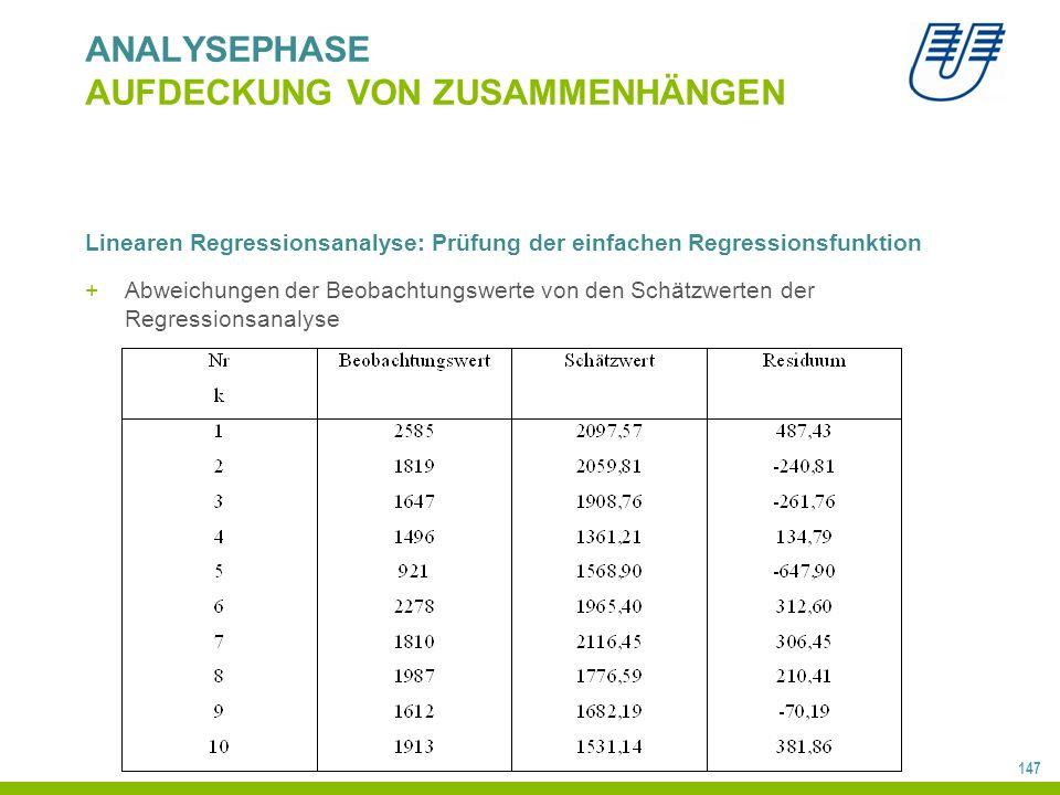147 ANALYSEPHASE AUFDECKUNG VON ZUSAMMENHÄNGEN Linearen Regressionsanalyse: Prüfung der einfachen Regressionsfunktion +Abweichungen der Beobachtungswerte von den Schätzwerten der Regressionsanalyse