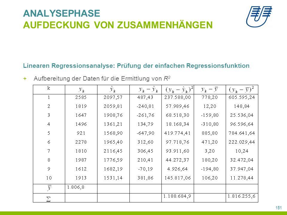 151 ANALYSEPHASE AUFDECKUNG VON ZUSAMMENHÄNGEN Linearen Regressionsanalyse: Prüfung der einfachen Regressionsfunktion +Aufbereitung der Daten für die Ermittlung von R 2