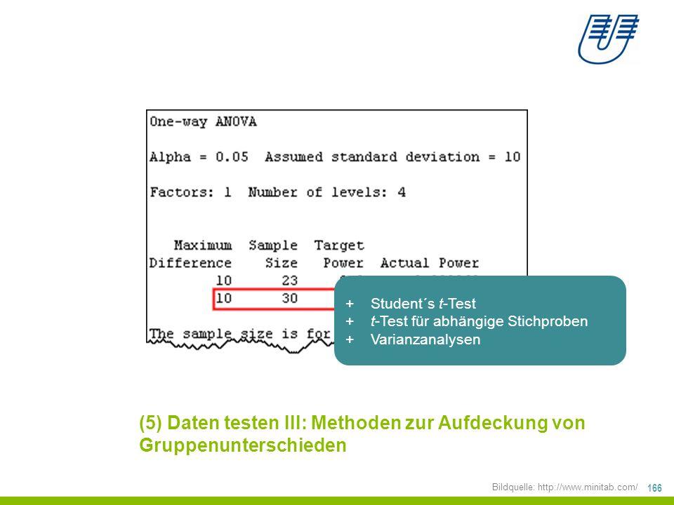 166 (5) Daten testen III: Methoden zur Aufdeckung von Gruppenunterschieden Bildquelle: http://www.minitab.com/ +Student´s t-Test +t-Test für abhängige Stichproben +Varianzanalysen