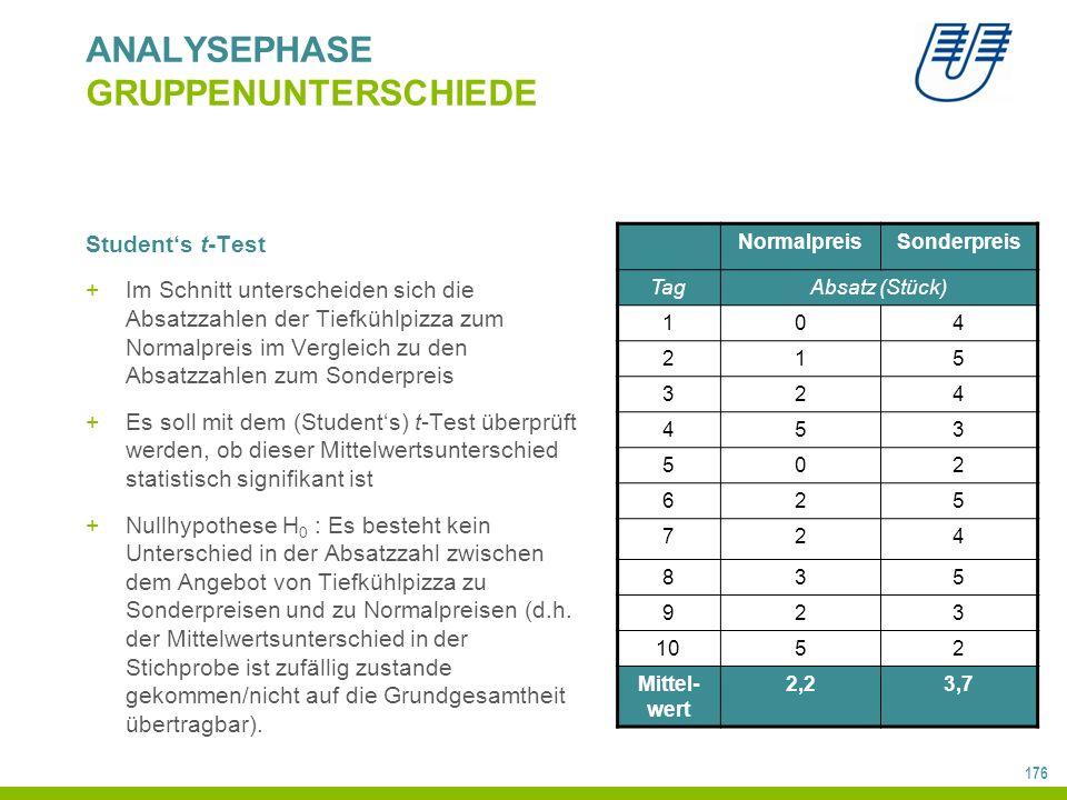 176 ANALYSEPHASE GRUPPENUNTERSCHIEDE Student's t-Test +Im Schnitt unterscheiden sich die Absatzzahlen der Tiefkühlpizza zum Normalpreis im Vergleich zu den Absatzzahlen zum Sonderpreis +Es soll mit dem (Student's) t-Test überprüft werden, ob dieser Mittelwertsunterschied statistisch signifikant ist +Nullhypothese H 0 : Es besteht kein Unterschied in der Absatzzahl zwischen dem Angebot von Tiefkühlpizza zu Sonderpreisen und zu Normalpreisen (d.h.