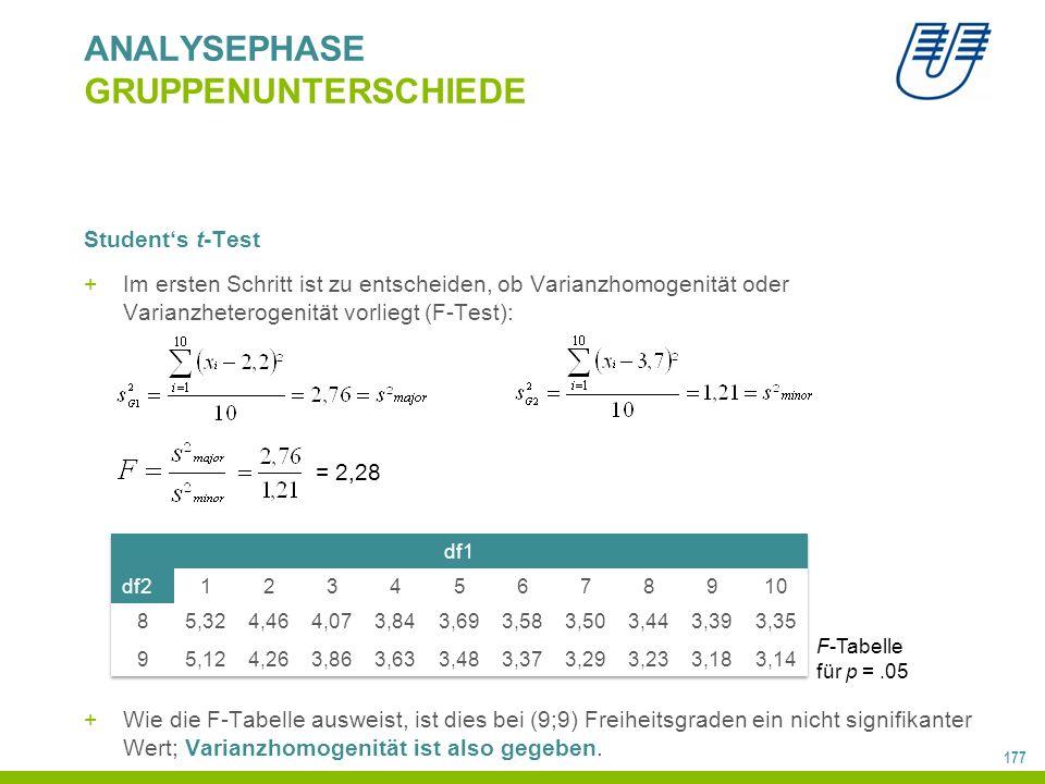 177 ANALYSEPHASE GRUPPENUNTERSCHIEDE Student's t-Test +Im ersten Schritt ist zu entscheiden, ob Varianzhomogenität oder Varianzheterogenität vorliegt (F-Test): +Wie die F-Tabelle ausweist, ist dies bei (9;9) Freiheitsgraden ein nicht signifikanter Wert; Varianzhomogenität ist also gegeben.