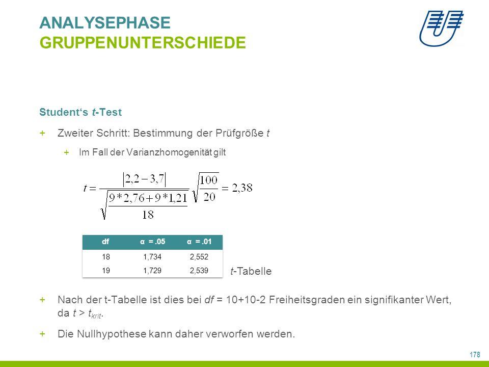 178 ANALYSEPHASE GRUPPENUNTERSCHIEDE Student's t-Test +Zweiter Schritt: Bestimmung der Prüfgröße t +Im Fall der Varianzhomogenität gilt +Nach der t-Tabelle ist dies bei df = 10+10-2 Freiheitsgraden ein signifikanter Wert, da t > t krit.