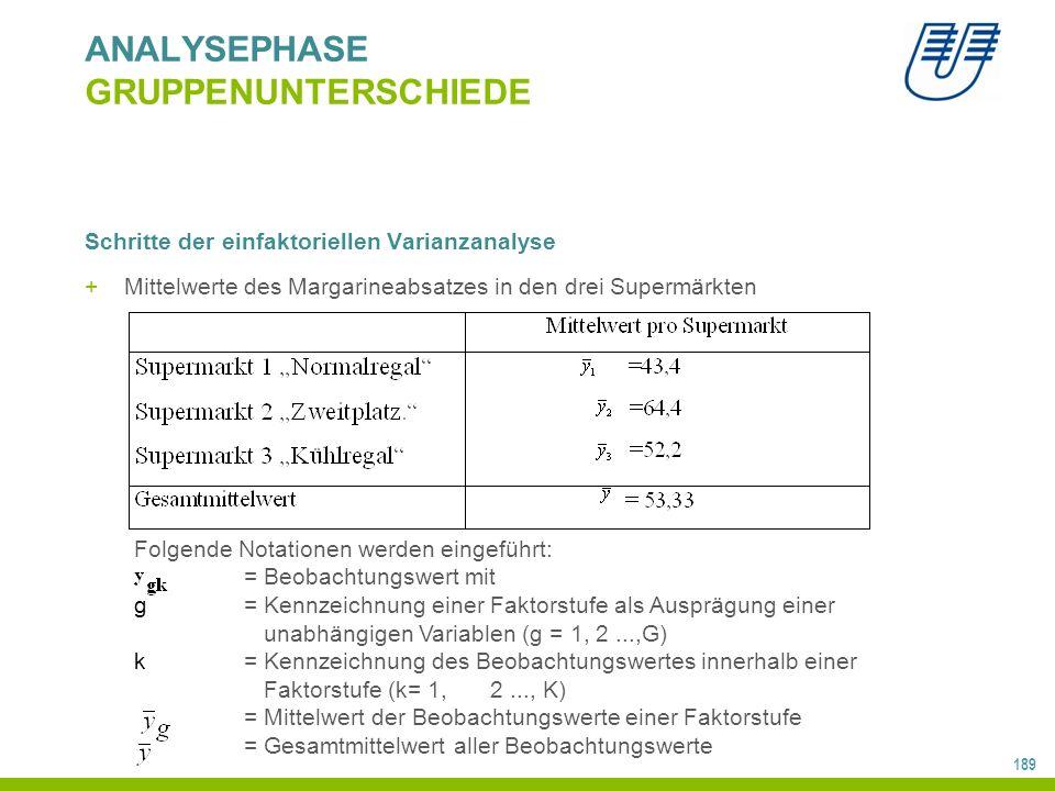 189 ANALYSEPHASE GRUPPENUNTERSCHIEDE Schritte der einfaktoriellen Varianzanalyse +Mittelwerte des Margarineabsatzes in den drei Supermärkten Folgende Notationen werden eingeführt: = Beobachtungswert mit g= Kennzeichnung einer Faktorstufe als Ausprägung einer unabhängigen Variablen (g = 1, 2...,G) k= Kennzeichnung des Beobachtungswertes innerhalb einer Faktorstufe (k= 1, 2..., K) = Mittelwert der Beobachtungswerte einer Faktorstufe = Gesamtmittelwert aller Beobachtungswerte