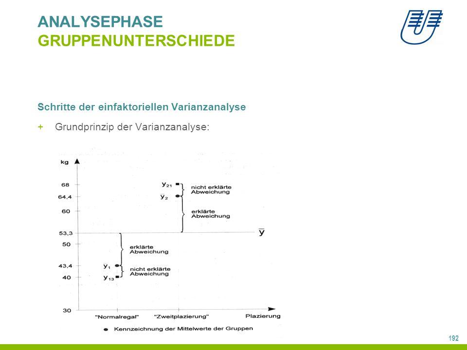 192 ANALYSEPHASE GRUPPENUNTERSCHIEDE Schritte der einfaktoriellen Varianzanalyse +Grundprinzip der Varianzanalyse: