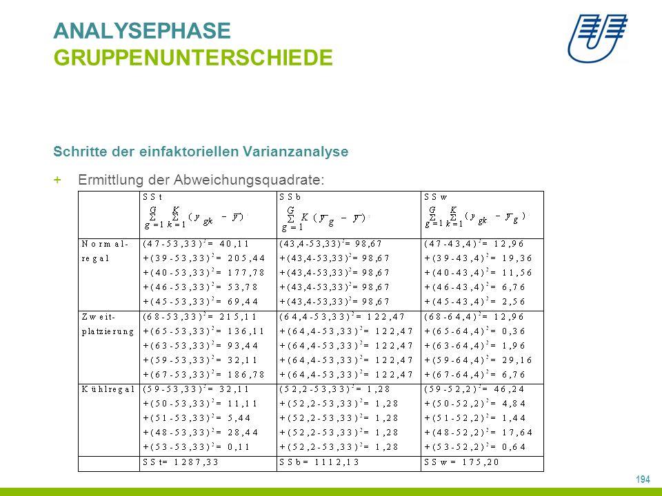 194 ANALYSEPHASE GRUPPENUNTERSCHIEDE Schritte der einfaktoriellen Varianzanalyse +Ermittlung der Abweichungsquadrate: