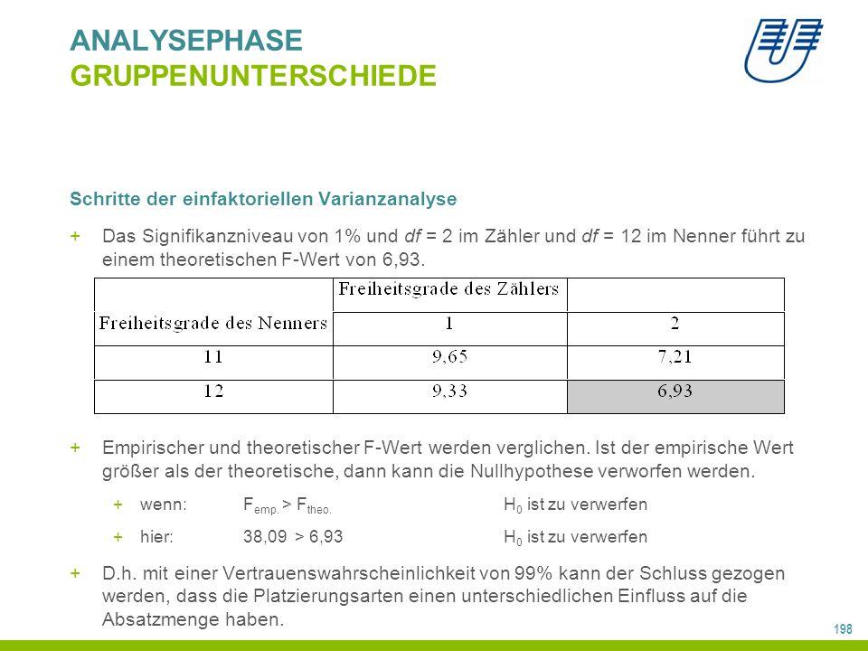 198 ANALYSEPHASE GRUPPENUNTERSCHIEDE Schritte der einfaktoriellen Varianzanalyse +Das Signifikanzniveau von 1% und df = 2 im Zähler und df = 12 im Nenner führt zu einem theoretischen F-Wert von 6,93.