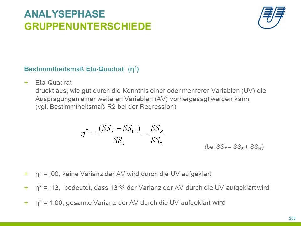 205 ANALYSEPHASE GRUPPENUNTERSCHIEDE Bestimmtheitsmaß Eta-Quadrat (η 2 ) +Eta-Quadrat drückt aus, wie gut durch die Kenntnis einer oder mehrerer Variablen (UV) die Ausprägungen einer weiteren Variablen (AV) vorhergesagt werden kann (vgl.