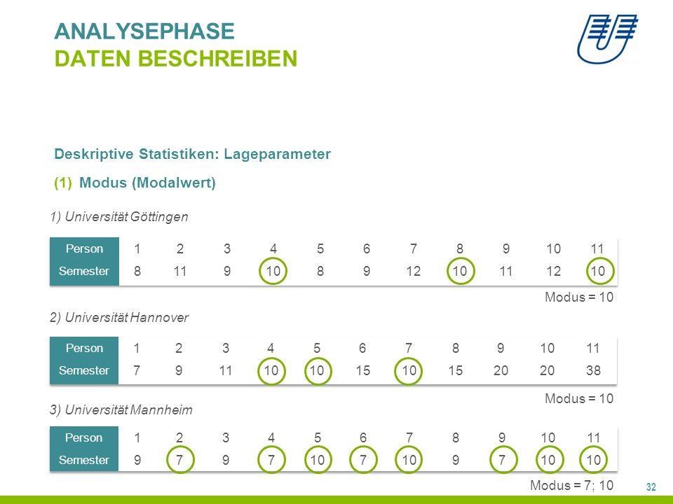 32 ANALYSEPHASE DATEN BESCHREIBEN Deskriptive Statistiken: Lageparameter (1)Modus (Modalwert) 1) Universität Göttingen 2) Universität Hannover 3) Universität Mannheim Modus = 10 Modus = 7; 10