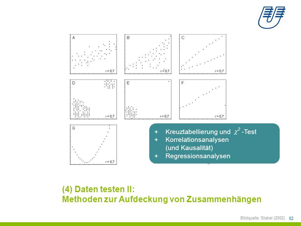 62 (4) Daten testen II: Methoden zur Aufdeckung von Zusammenhängen Bildquelle: Stahel (2002) +Kreuztabellierung und -Test +Korrelationsanalysen (und Kausalität) +Regressionsanalysen  2