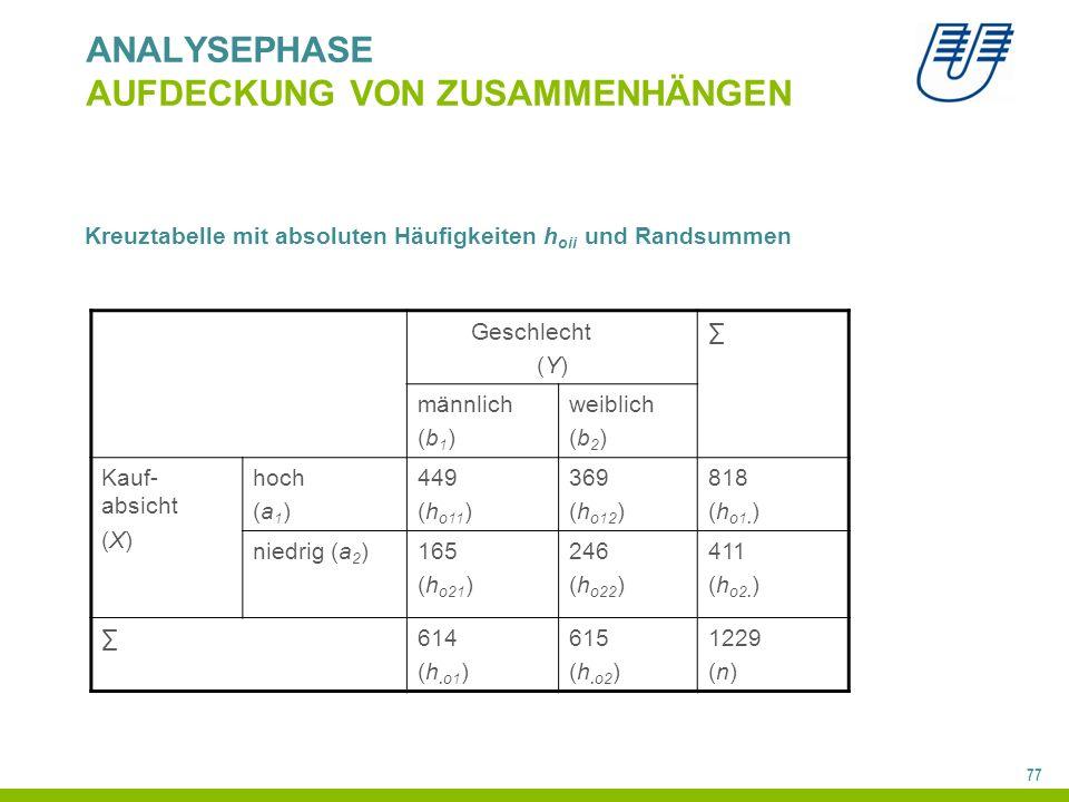 77 ANALYSEPHASE AUFDECKUNG VON ZUSAMMENHÄNGEN Geschlecht (Y) ∑ männlich (b 1 ) weiblich (b 2 ) Kauf- absicht (X) hoch (a 1 ) 449 (h o11 ) 369 (h o12 ) 818 (h o1.