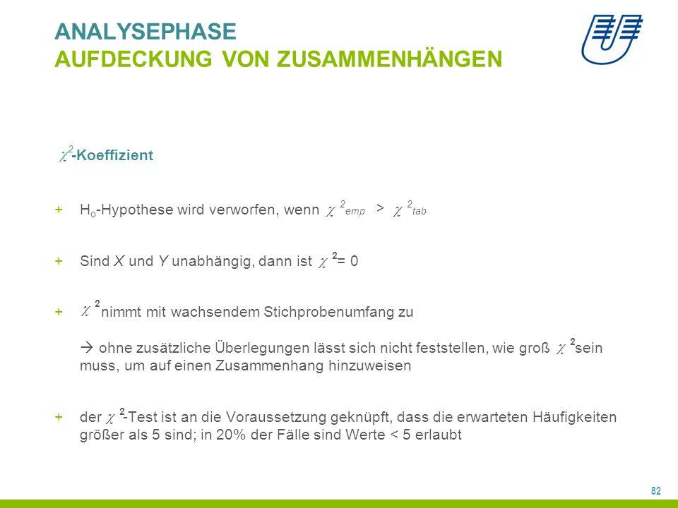 82 -Koeffizient +H o -Hypothese wird verworfen, wenn +Sind X und Y unabhängig, dann ist = 0 + nimmt mit wachsendem Stichprobenumfang zu  ohne zusätzliche Überlegungen lässt sich nicht feststellen, wie groß sein muss, um auf einen Zusammenhang hinzuweisen +der -Test ist an die Voraussetzung geknüpft, dass die erwarteten Häufigkeiten größer als 5 sind; in 20% der Fälle sind Werte < 5 erlaubt  2 emp  2 tab >  2  2  2  2 ANALYSEPHASE AUFDECKUNG VON ZUSAMMENHÄNGEN  2
