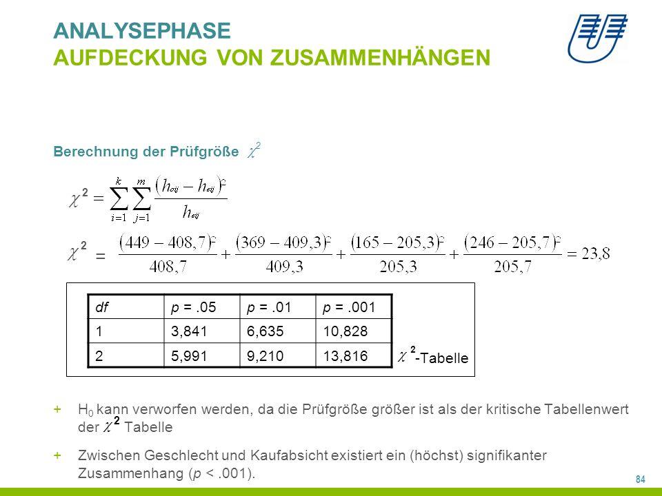 84 ANALYSEPHASE AUFDECKUNG VON ZUSAMMENHÄNGEN Berechnung der Prüfgröße +H 0 kann verworfen werden, da die Prüfgröße größer ist als der kritische Tabellenwert der Tabelle +Zwischen Geschlecht und Kaufabsicht existiert ein (höchst) signifikanter Zusammenhang (p <.001).