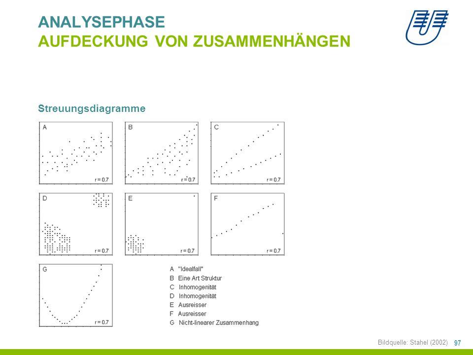 97 ANALYSEPHASE AUFDECKUNG VON ZUSAMMENHÄNGEN Streuungsdiagramme Bildquelle: Stahel (2002)