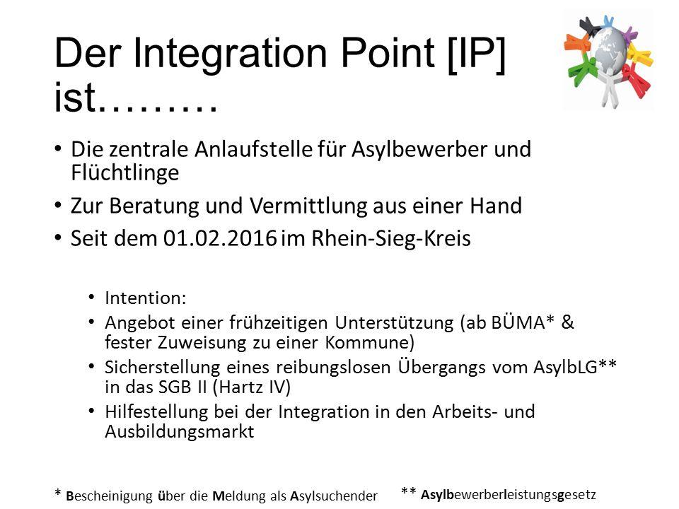 Der Integration Point [IP] ist……… Die zentrale Anlaufstelle für Asylbewerber und Flüchtlinge Zur Beratung und Vermittlung aus einer Hand Seit dem 01.02.2016 im Rhein-Sieg-Kreis Intention: Angebot einer frühzeitigen Unterstützung (ab BÜMA* & fester Zuweisung zu einer Kommune) Sicherstellung eines reibungslosen Übergangs vom AsylbLG** in das SGB II (Hartz IV) Hilfestellung bei der Integration in den Arbeits- und Ausbildungsmarkt * Bescheinigung über die Meldung als Asylsuchender ** Asylbewerberleistungsgesetz