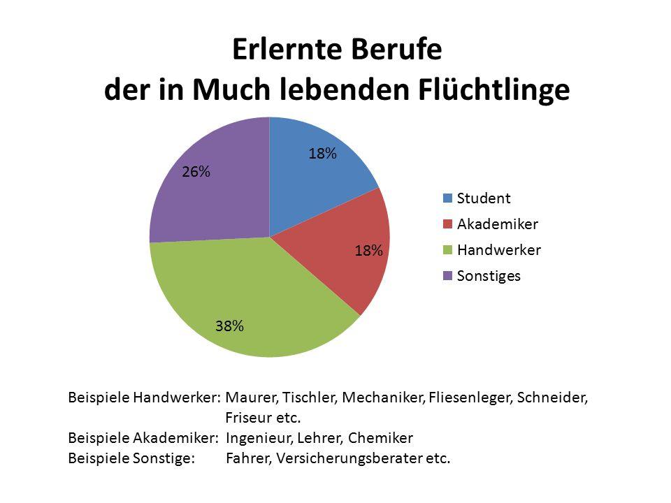 Beispiele Handwerker: Maurer, Tischler, Mechaniker, Fliesenleger, Schneider, Friseur etc.