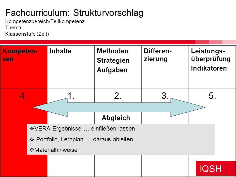 IQSH Elemente des Schulinternen Fachcurriculums Anzustrebende Kompetenzen (KMK- Bildungsstandards) Inhalte Methoden und Aufgaben Differenzierung Leist