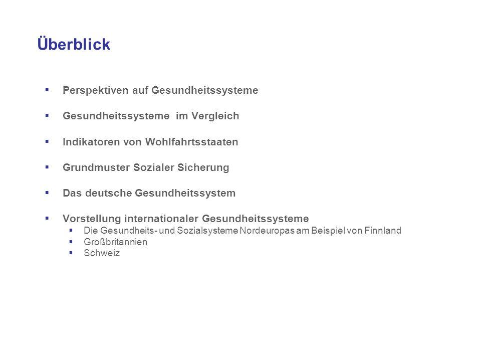 Grundmuster Sozialer Sicherung IndividuumStaat Private Eigenleistungen Staat Sozialversicherung USA Deutschland UK; Skandinavische Länder