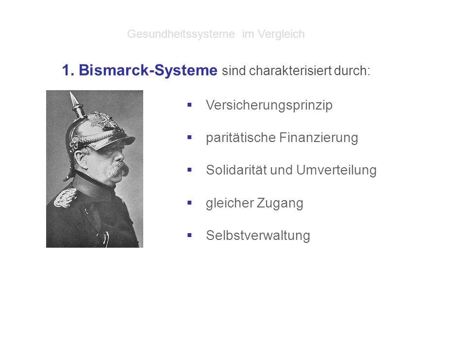 Bismarck- Länder  Deutschland, Österreich, Belgien, Frankreich, Luxemburg, Niederlande, Schweiz und Israel  Adaptierte Bismarck-Systeme in Polen, Ungarn, Litauen, Lettland, Slowakei, Tschechien  Früher Bismarck-System, heute Beveridge-System: Dänemark, Italien, Spanien, Griechenland Gesundheitssysteme im Vergleich