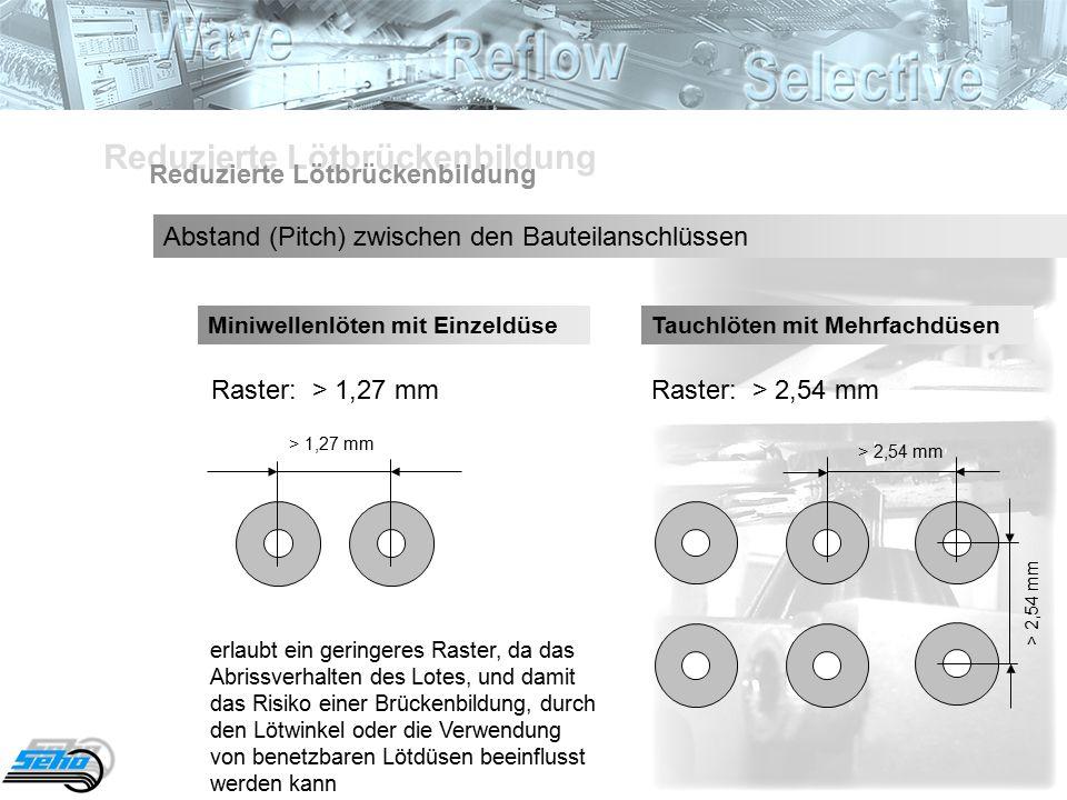Reduzierte Lötbrückenbildung Abstand (Pitch) zwischen den Bauteilanschlüssen Miniwellenlöten mit EinzeldüseTauchlöten mit Mehrfachdüsen Raster: > 1,27 mm > 1,27 mm Raster: > 2,54 mm > 2,54 mm erlaubt ein geringeres Raster, da das Abrissverhalten des Lotes, und damit das Risiko einer Brückenbildung, durch den Lötwinkel oder die Verwendung von benetzbaren Lötdüsen beeinflusst werden kann