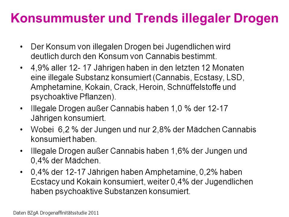 Konsummuster und Trends illegaler Drogen Der Konsum von illegalen Drogen bei Jugendlichen wird deutlich durch den Konsum von Cannabis bestimmt.