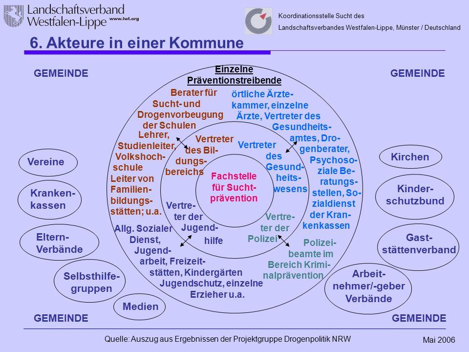 Mai 2006 Koordinationsstelle Sucht des Landschaftsverbandes Westfalen-Lippe, Münster / Deutschland Fachstelle für Sucht- prävention GEMEINDE Einzelne