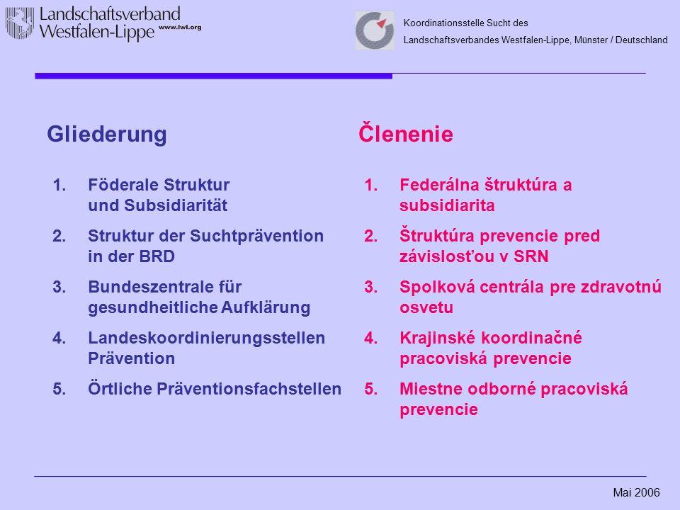 Mai 2006 Koordinationsstelle Sucht des Landschaftsverbandes Westfalen-Lippe, Münster / Deutschland Gliederung 1.Föderale Struktur und Subsidiarität 2.Struktur der Suchtprävention in der BRD 3.Bundeszentrale für gesundheitliche Aufklärung 4.Landeskoordinierungsstellen Prävention 5.Örtliche Präventionsfachstellen Členenie 1.Federálna štruktúra a subsidiarita 2.Štruktúra prevencie pred závislosťou v SRN 3.Spolková centrála pre zdravotnú osvetu 4.Krajinské koordinačné pracoviská prevencie 5.Miestne odborné pracoviská prevencie
