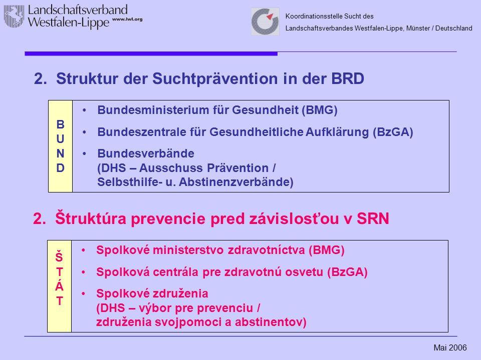 Mai 2006 Koordinationsstelle Sucht des Landschaftsverbandes Westfalen-Lippe, Münster / Deutschland Odborné pracovisko prevencie pred závislosťou OBEC Jednotlivé prevádzky prevencie Poradcovia prevencie proti drogám a závislosti na školách Učitelia, Ved.
