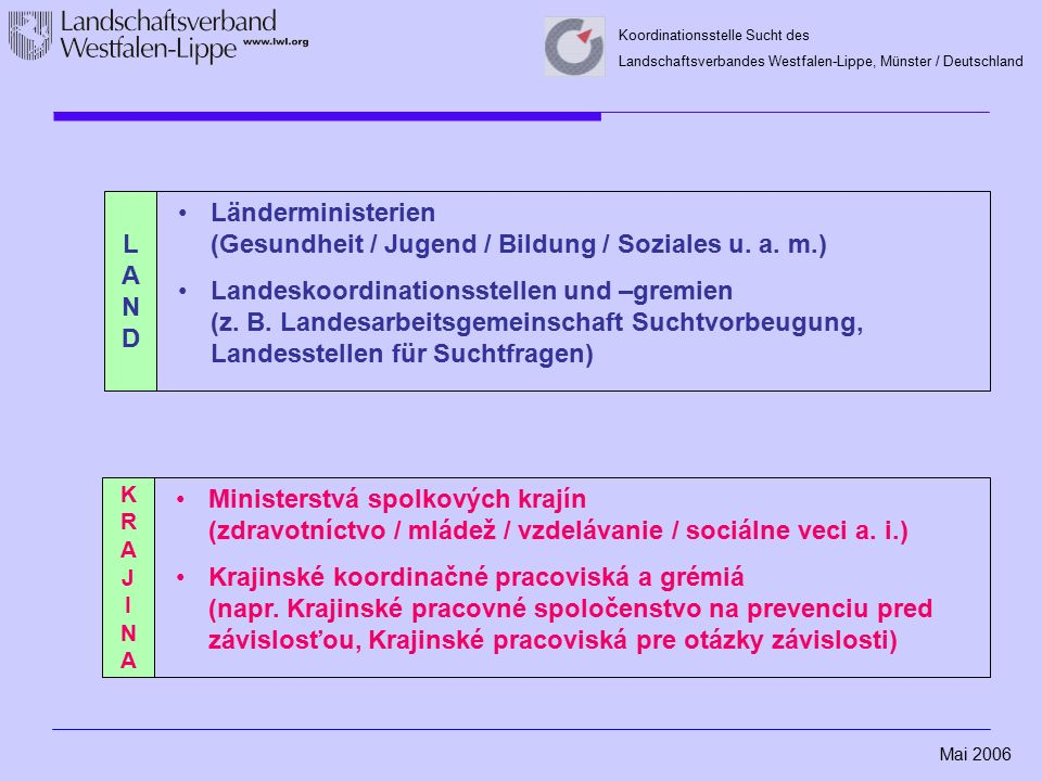 Mai 2006 Koordinationsstelle Sucht des Landschaftsverbandes Westfalen-Lippe, Münster / Deutschland Länderministerien (Gesundheit / Jugend / Bildung / Soziales u.