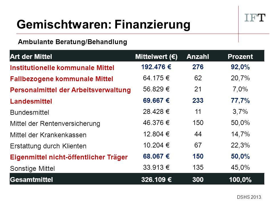 Gemischtwaren: Finanzierung Art der MittelMittelwert (€)AnzahlProzent Institutionelle kommunale Mittel 192.476 €27692,0% Fallbezogene kommunale Mittel 64.175 €6220,7% Personalmittel der Arbeitsverwaltung 56.829 €217,0% Landesmittel 69.667 €23377,7% Bundesmittel 28.428 €113,7% Mittel der Rentenversicherung 46.376 €15050,0% Mittel der Krankenkassen 12.804 €4414,7% Erstattung durch Klienten 10.204 €6722,3% Eigenmittel nicht-öffentlicher Träger 68.067 €15050,0% Sonstige Mittel 33.913 €13545,0% Gesamtmittel326.109 €300100,0% DSHS 2013.