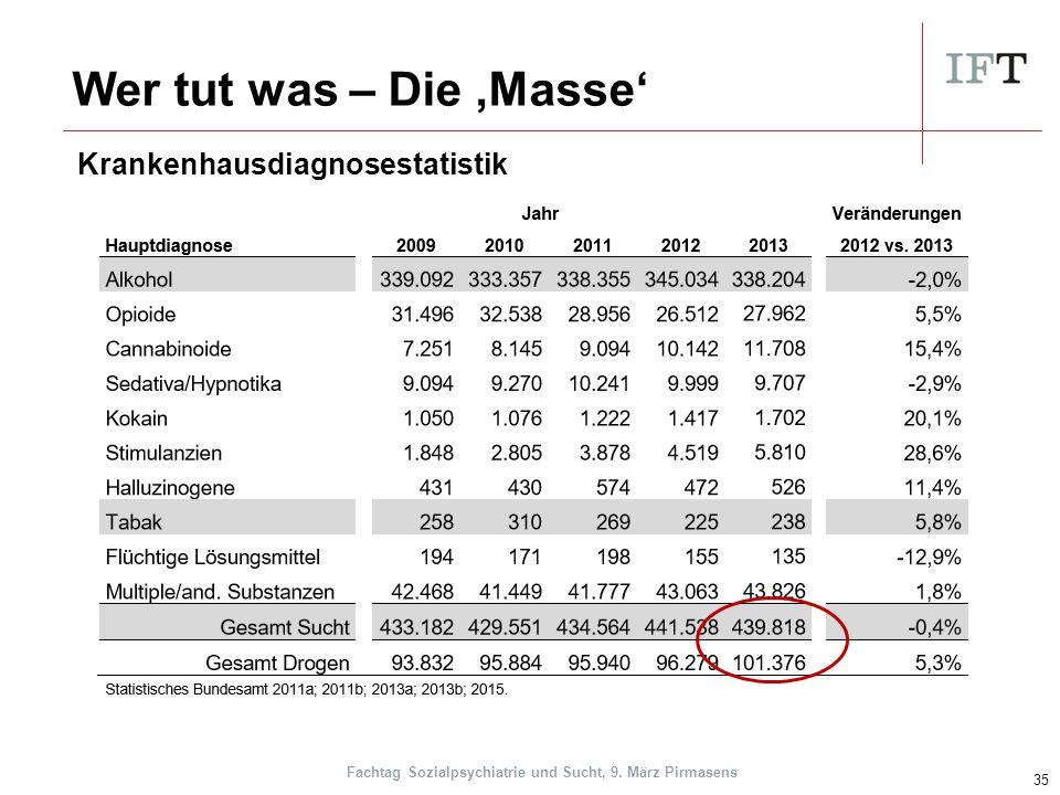 Wer tut was – Die 'Masse' 35 Krankenhausdiagnosestatistik Fachtag Sozialpsychiatrie und Sucht, 9.