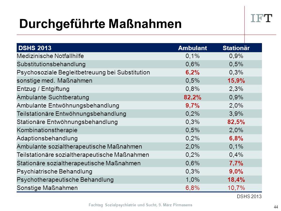 Durchgeführte Maßnahmen DSHS 2013AmbulantStationär Medizinische Notfallhilfe0,1%0,9% Substitutionsbehandlung0,6%0,5% Psychosoziale Begleitbetreuung bei Substitution6,2%0,3% sonstige med.