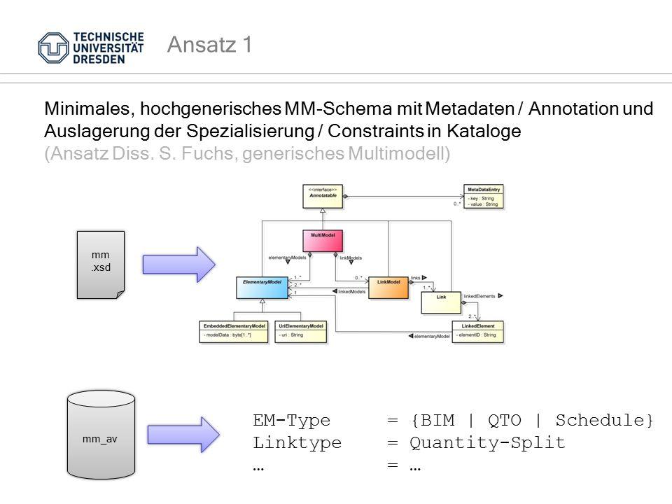 Ansatz 1 Minimales, hochgenerisches MM-Schema mit Metadaten / Annotation und Auslagerung der Spezialisierung / Constraints in Kataloge (Ansatz Diss. S
