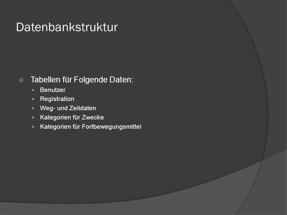 Datenbankstruktur  Tabellen für Folgende Daten: Benutzer Registration Weg- und Zeitdaten Kategorien für Zwecke Kategorien für Fortbewegungsmittel