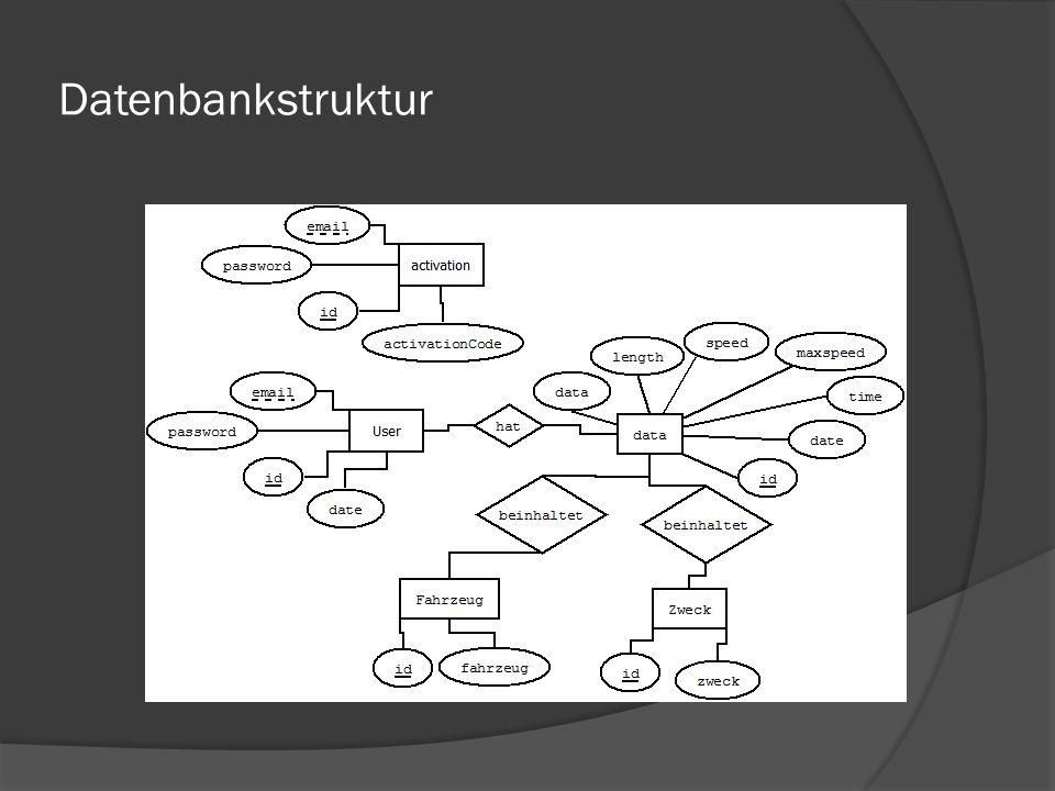 Datenbankstruktur