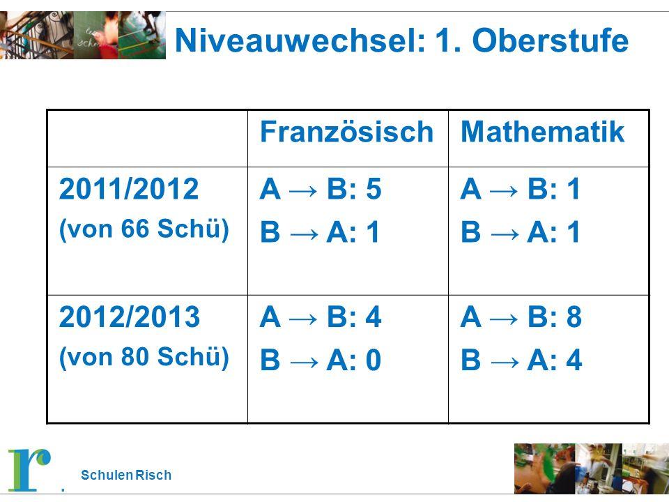 Schulen Risch Niveauwechsel: 1. Oberstufe FranzösischMathematik 2011/2012 (von 66 Schü) A → B: 5 B → A: 1 A → B: 1 B → A: 1 2012/2013 (von 80 Schü) A