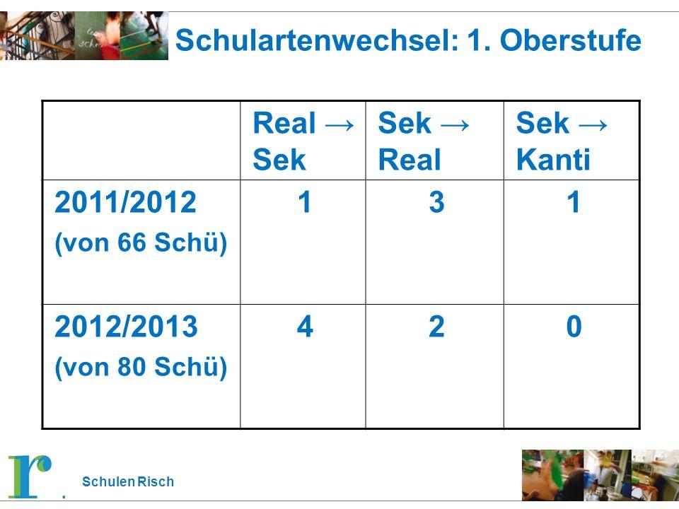 Schulen Risch Schulartenwechsel: 1. Oberstufe Real → Sek Sek → Real Sek → Kanti 2011/2012 (von 66 Schü) 131 2012/2013 (von 80 Schü) 420