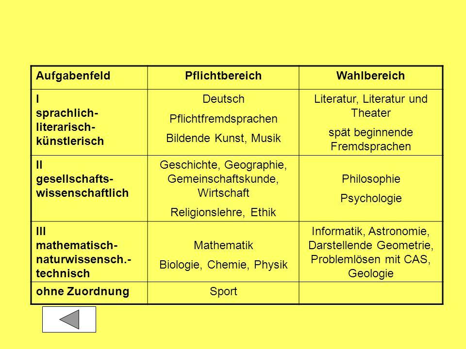 AufgabenfeldPflichtbereichWahlbereich I sprachlich- literarisch- künstlerisch Deutsch Pflichtfremdsprachen Bildende Kunst, Musik Literatur, Literatur