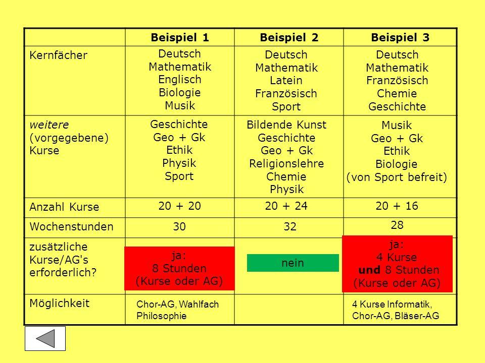 Beispiel 1Beispiel 2Beispiel 3 Kernfächer weitere (vorgegebene) Kurse Anzahl Kurse Wochenstunden zusätzliche Kurse/AG's erforderlich? Möglichkeit Deut