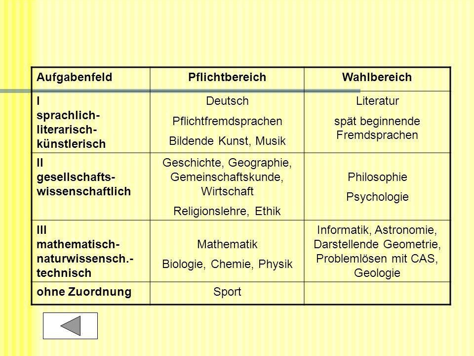 AufgabenfeldPflichtbereichWahlbereich I sprachlich- literarisch- künstlerisch Deutsch Pflichtfremdsprachen Bildende Kunst, Musik Literatur spät beginn