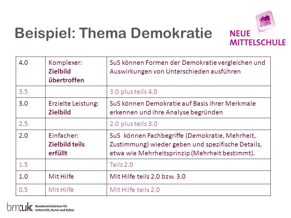 Beispiel: Thema Demokratie 4.0Komplexer: Zielbild übertroffen SuS können Formen der Demokratie vergleichen und Auswirkungen von Unterschieden ausführe