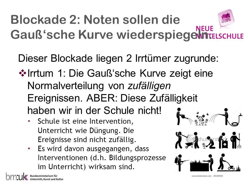Blockade 2: Noten sollen die Gauß'sche Kurve wiederspiegeln. Dieser Blockade liegen 2 Irrtümer zugrunde:  Irrtum 1: Die Gauß'sche Kurve zeigt eine No
