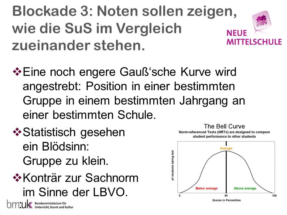 Blockade 3: Noten sollen zeigen, wie die SuS im Vergleich zueinander stehen.  Eine noch engere Gauß'sche Kurve wird angestrebt: Position in einer bes