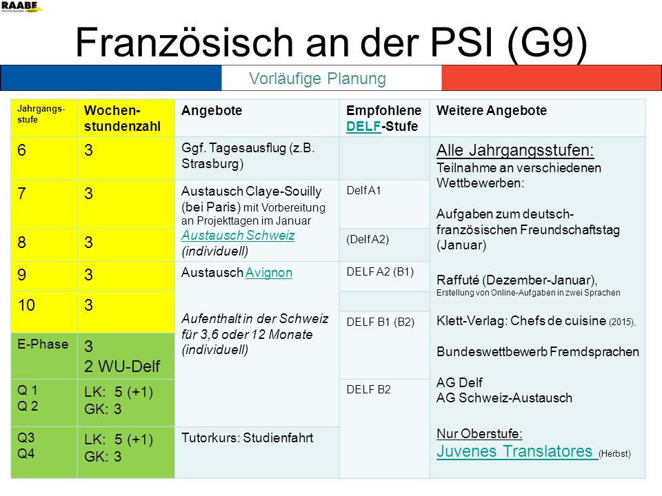 Französisch an der PSI (G9) Jahrgangs- stufe Wochen- stundenzahl AngeboteEmpfohlene DELF-Stufe DELF Weitere Angebote 63 Ggf. Tagesausflug (z.B. Strasb