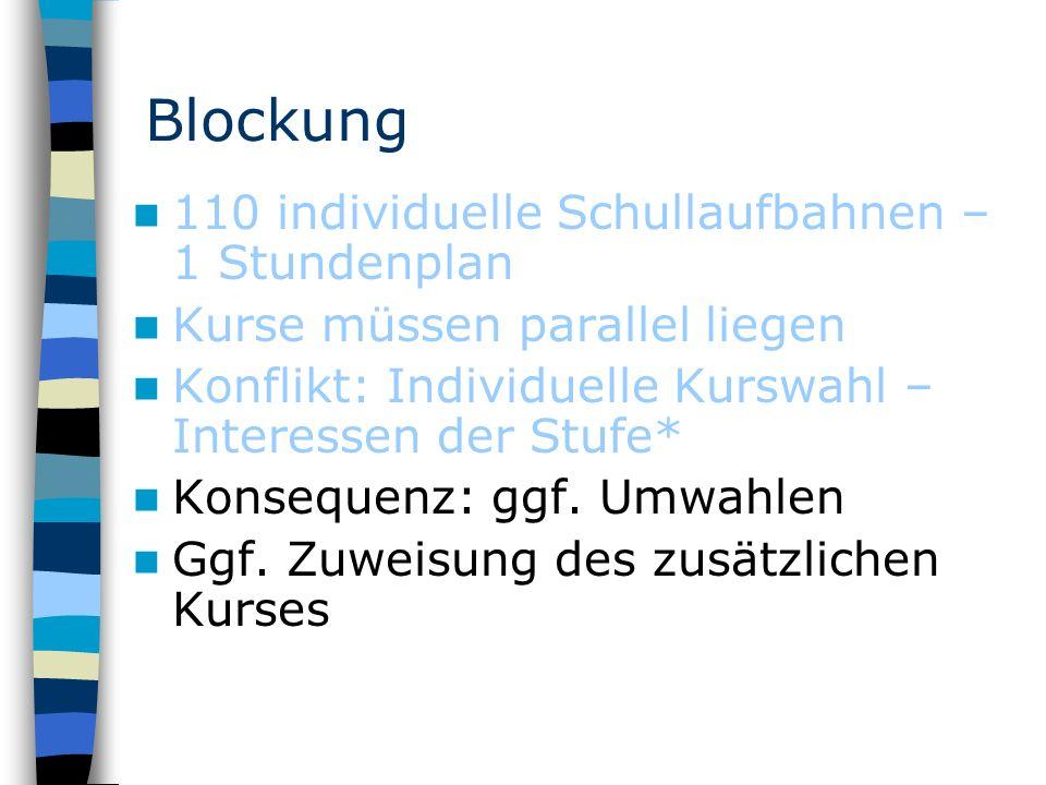 Blockung 110 individuelle Schullaufbahnen – 1 Stundenplan Kurse müssen parallel liegen Konflikt: Individuelle Kurswahl – Interessen der Stufe* Konsequenz: ggf.