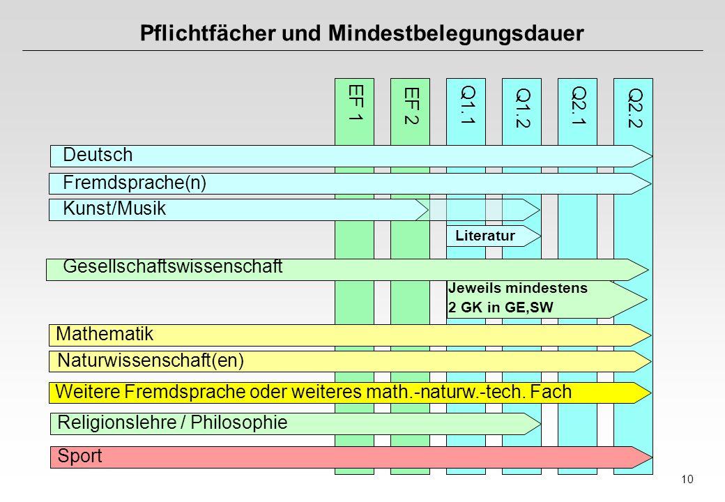 10 Pflichtfächer und Mindestbelegungsdauer EF 1 EF 2 Q1.1 Q1.2 Q2.1 Q2.2 Deutsch Fremdsprache(n) Kunst/Musik Gesellschaftswissenschaft Mathematik Natu