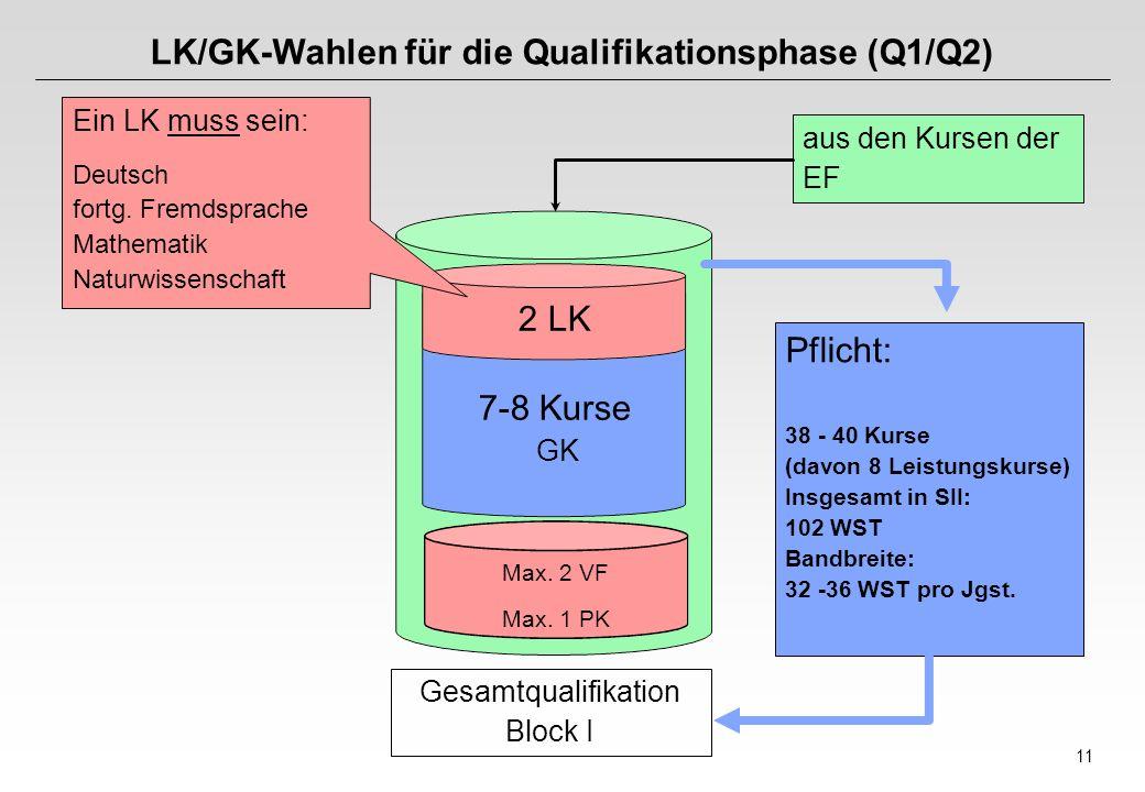 11 Gesamtqualifikation Block I LK/GK-Wahlen für die Qualifikationsphase (Q1/Q2) Ein LK muss sein: Deutsch fortg. Fremdsprache Mathematik Naturwissensc