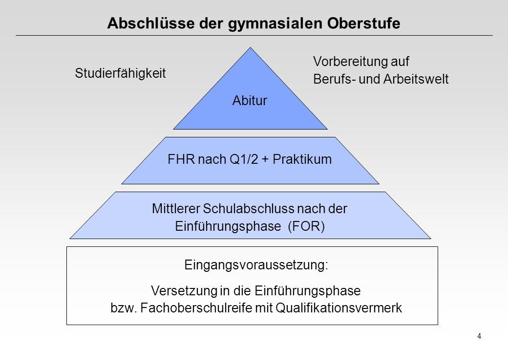 4 Abschlüsse der gymnasialen Oberstufe Abitur FHR nach Q1/2 + Praktikum Mittlerer Schulabschluss nach der Einführungsphase (FOR) Eingangsvoraussetzung