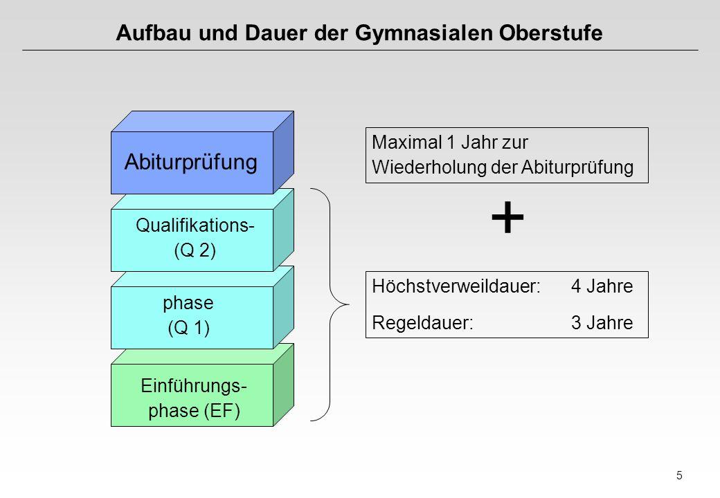 5 Aufbau und Dauer der Gymnasialen Oberstufe phase (Q 1) Einführungs- phase (EF) Abiturprüfung Qualifikations- (Q 2) Höchstverweildauer:4 Jahre Regeld