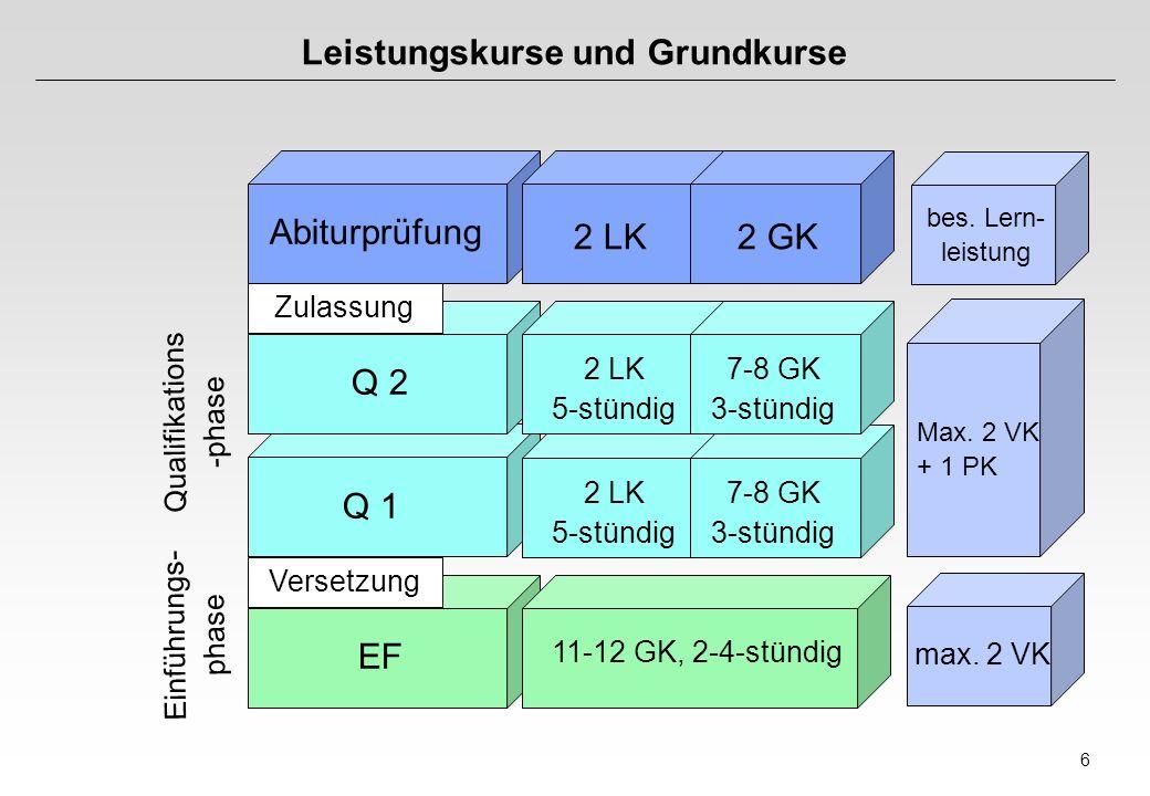 6 Leistungskurse und Grundkurse Q 1 EF Abiturprüfung Q 2 2 LK2 GK bes. Lern- leistung 2 LK 5-stündig 7-8 GK 3-stündig 2 LK 5-stündig 7-8 GK 3-stündig