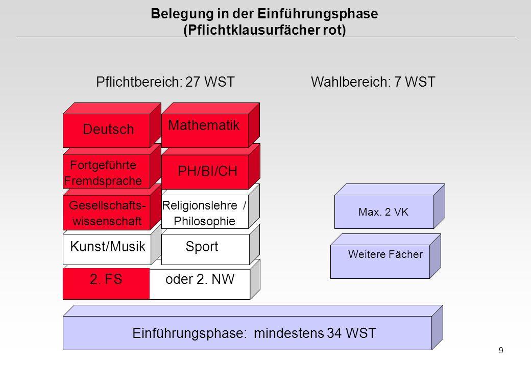 9 Belegung in der Einführungsphase (Pflichtklausurfächer rot) Pflichtbereich: 27 WSTWahlbereich: 7 WST Einführungsphase: mindestens 34 WST Weitere Fäc
